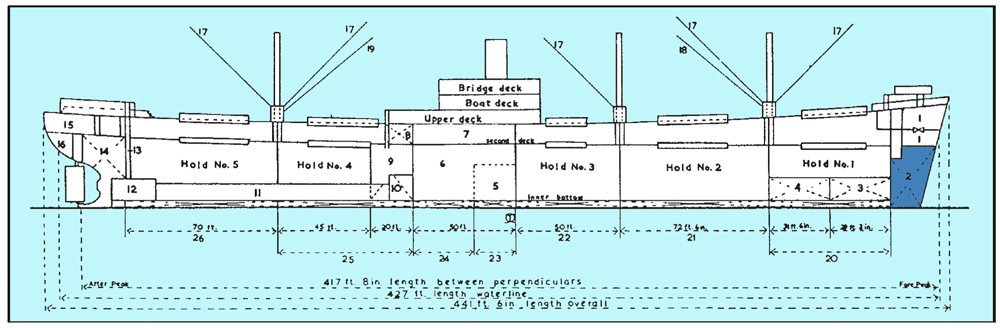 diagram of the Liberty ship
