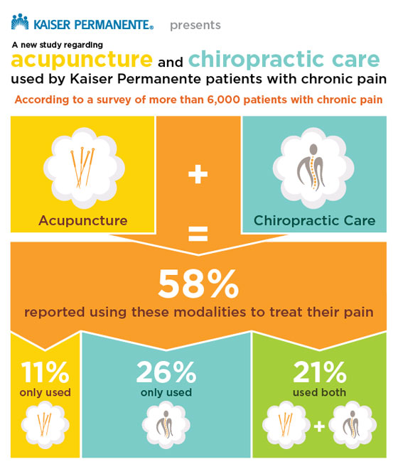 58 percent of patients reported using alternative chronic pain management care, 11 percent used only accupuncture, 26 percent used only chiropratic care, and 21 percent used both.