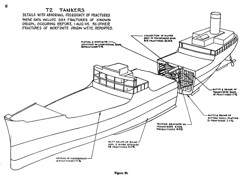 T-2 tanker damage illustration from 1947 Final Report