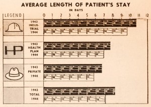 1945 infographic illustrating lenghth of hospital stays