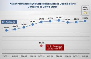 Graph illustrating Kaiser Permanenge end-stage renal disease optimal starts as compared to the United States average.