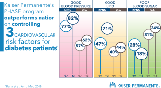 Infographic illustrating how Kaiser Permanente's PHASE program outperforms nation on controlling 3 cardiovascular risk factors for diabetes patients.