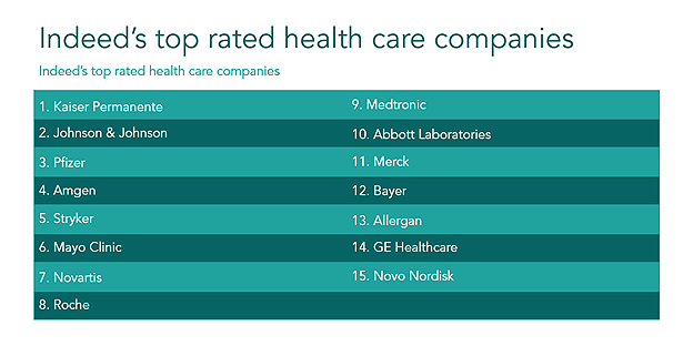 Indeed's top rated health care companies