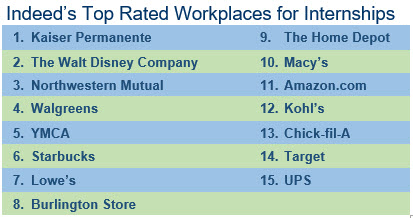 Indeed's top rated workplaces for internships.